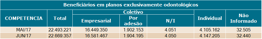 20170718beneficiarios exclusivamente odontologicos