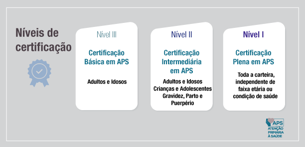 infografico nivel certificacao aps