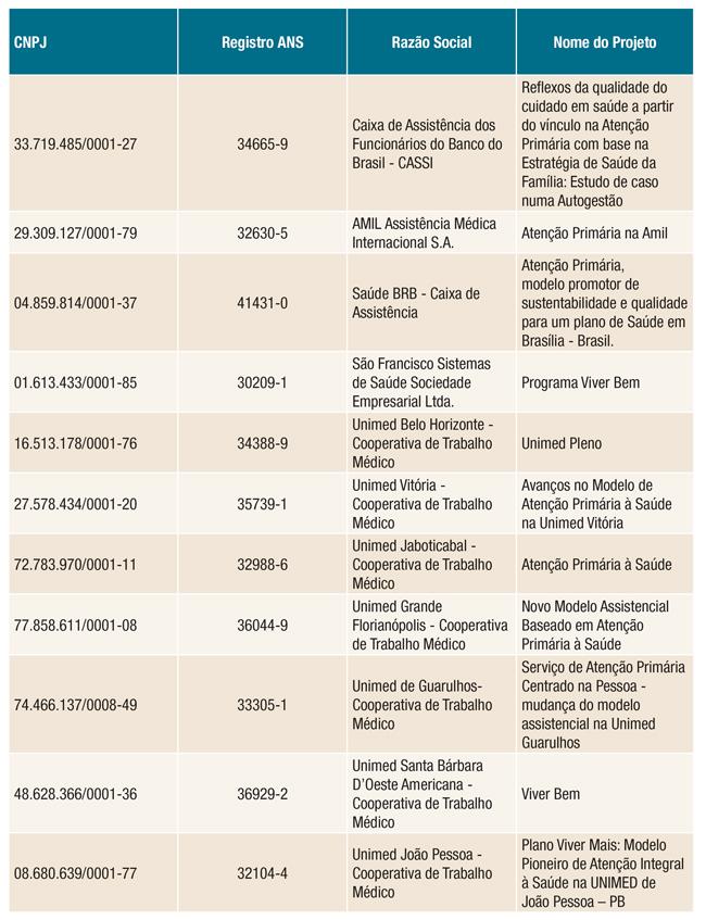 tabela Atenção Primária